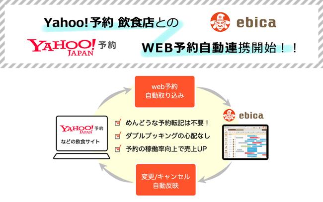 エビソル、飲食店向け予約台帳『ebica予約台帳』のAPIをパートナー企業に公開オフィシャル連携第一弾はYahoo! JAPAN運営の「Yahoo!予約 飲食店」に決定