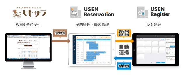 USEN ReservationはUSENが運営する料理人の顔が見えるグルメサイトの『ヒトサラ』、iPad対応クラウド型多機能レジアプリ『USEN Register』との連携も実現しています。