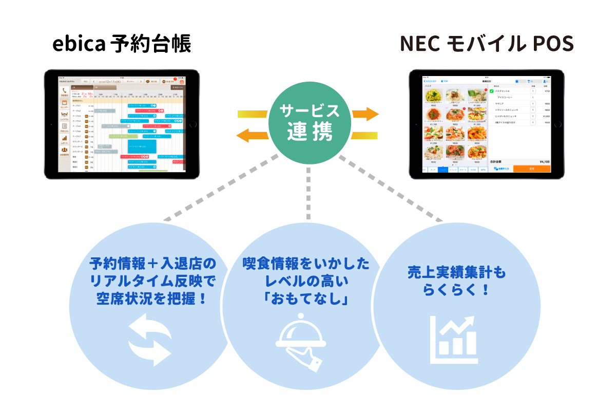 株式会社エビソル、日本電気株式会社と提携 『ebica(エビカ)予約台帳』と『NECモバイルPOS』の連携を予定