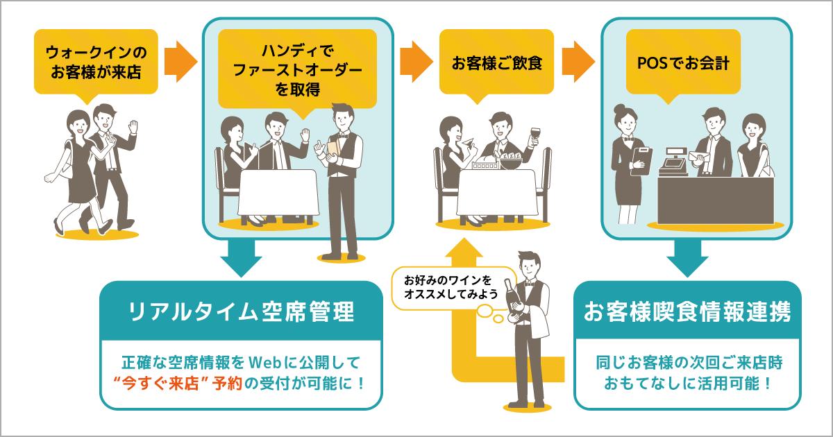 2つのメイン機能、リアルタイム空席管理とお客様喫食情報・会計金額の連携